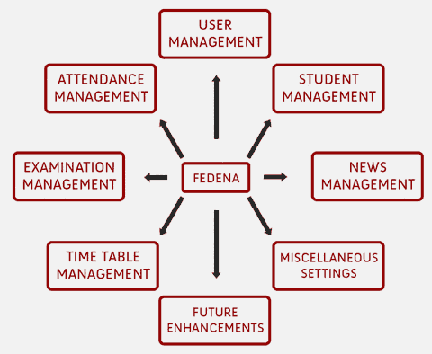 architecture of management information system